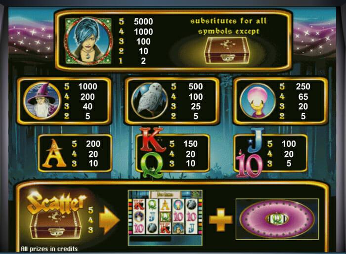 Novoline-magic-money-gewinne