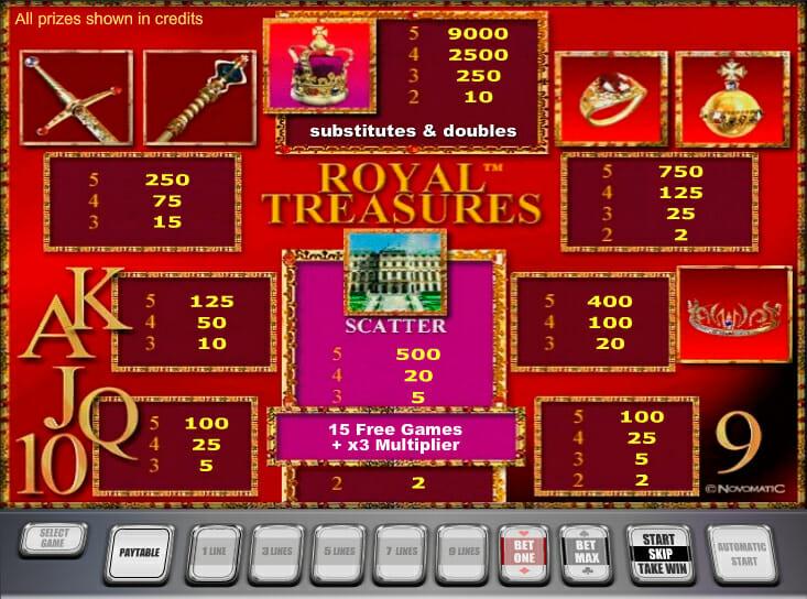 Novoline-royal-treasures-gewinne