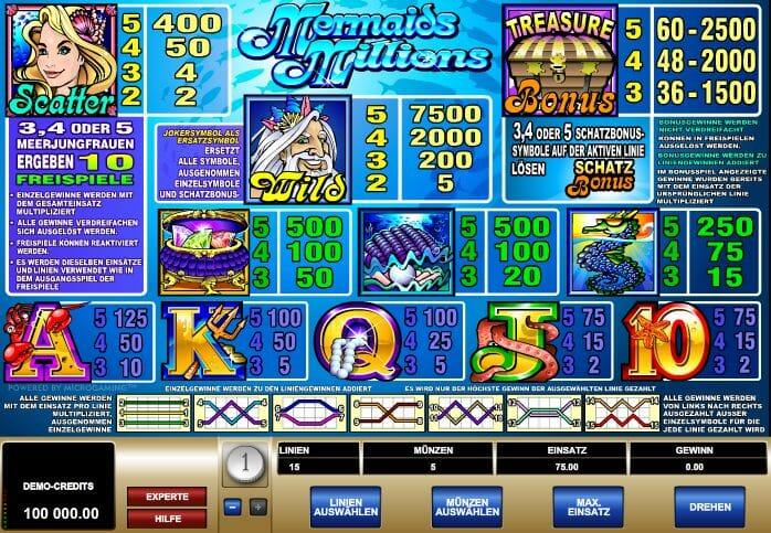 Mermaids Millions Gewinntabelle