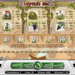 Pandoras Box Gewinne