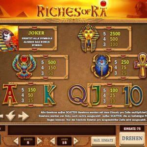 Riches Of Ra Gewinntabelle