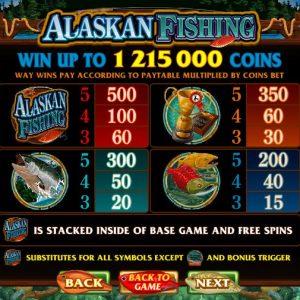 Alaskan Fishing Gewinntabelle