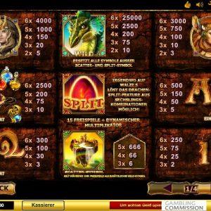 Dragon Kingdom Gewinntabelle