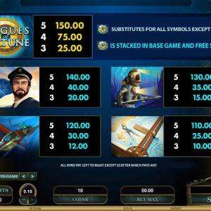 Leagues Of Fortune Gewinntabelle