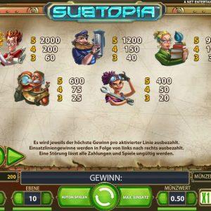 Subtopia Gewinne