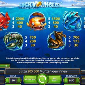 Lucky Angler Gewinne