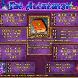 Novoline-the-alchemist-gewinne