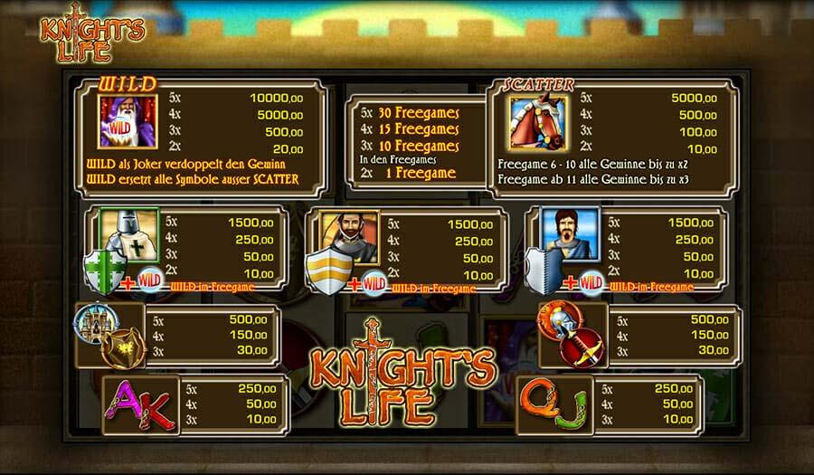 Merkur Knights Life Gewinne