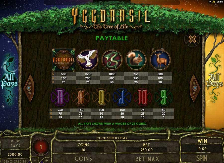 Genesis Yggdrasil Gewinne