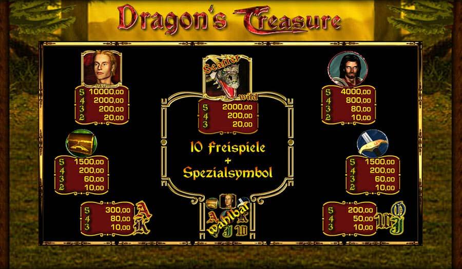 Merkur Dragons Treasure Gewinne