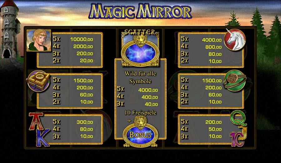 Merkur Magic Mirror Gewinne