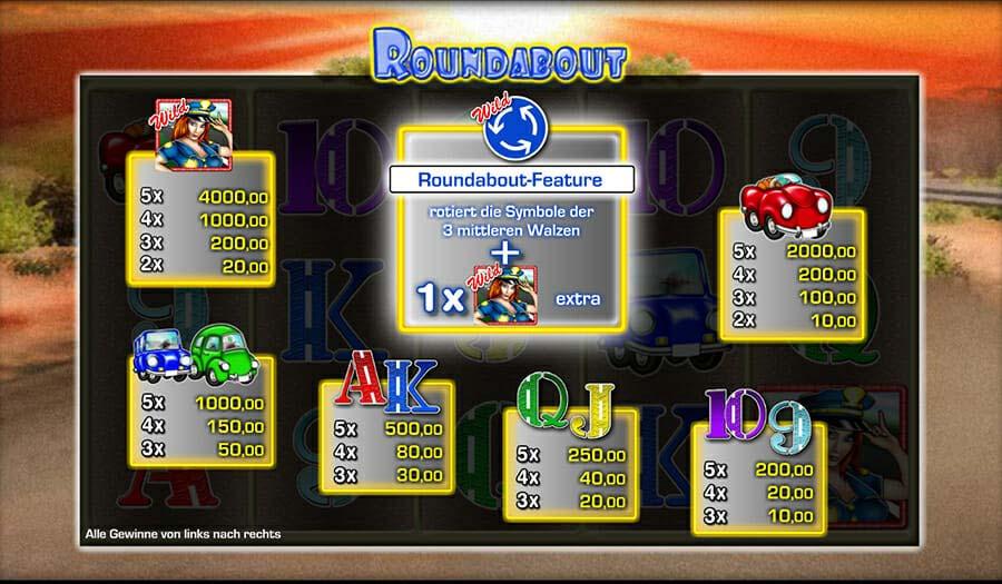 Merkur Roundabout Gewinne