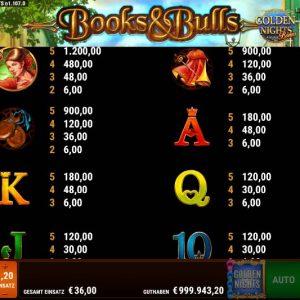 Books And Bulls Golden Nights Gewinne