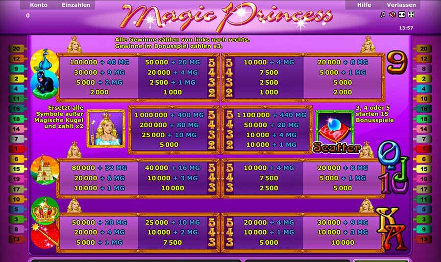 Novoline Magic Princess Gewinne