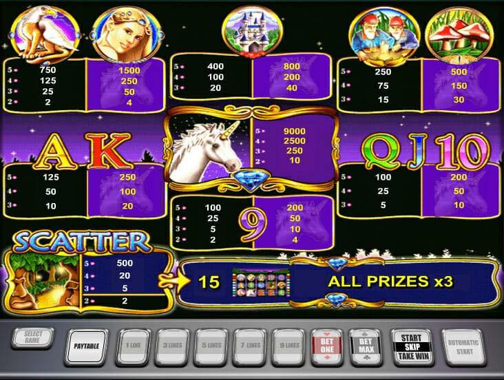 Novoline Unicorn Magic Gewinne