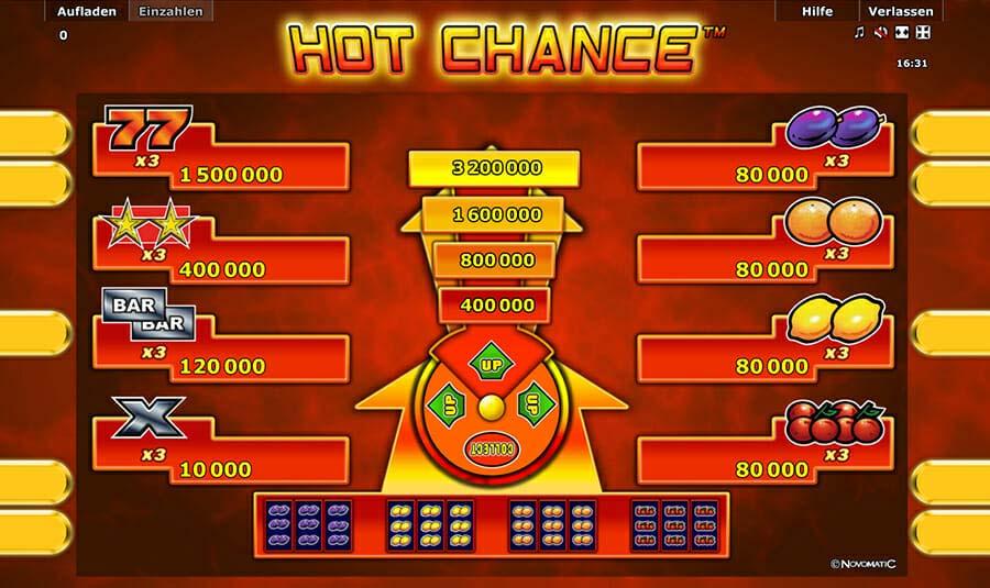 Novoline Hot Chance Gewinne