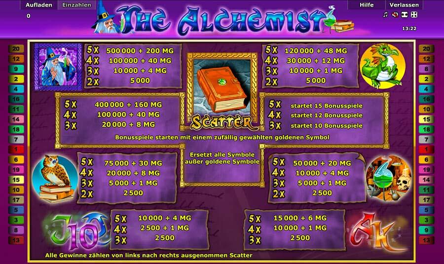 Novoline The Alchemist Gewinne