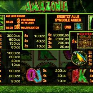 Merkur Amazonia Gewinne