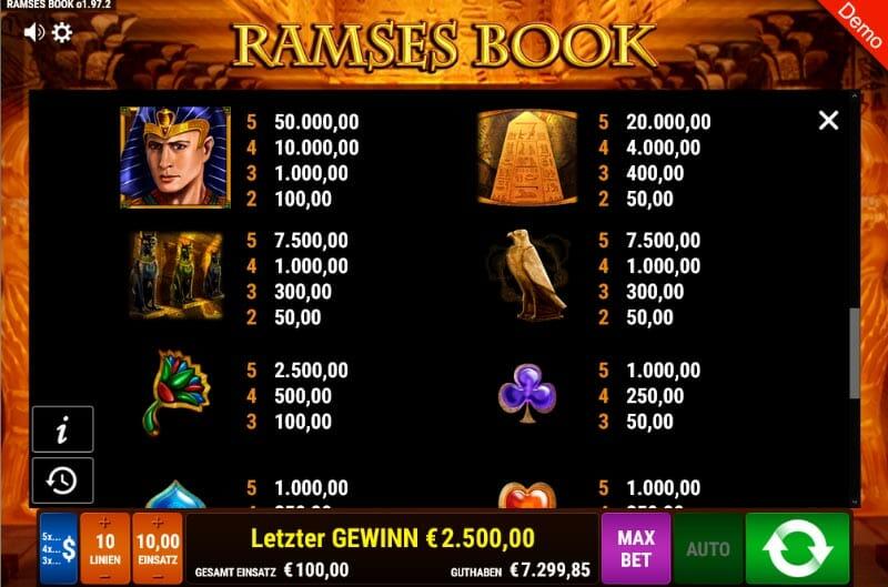 Ramses Book Gewinntabelle