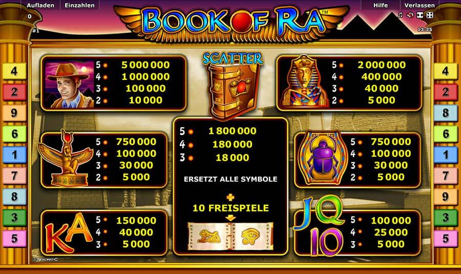 Novoline Book Of Ra Gewinne